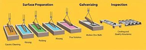 تفاوت ورق گالوانیزه فولادی گرم و گالوانیزه سرد