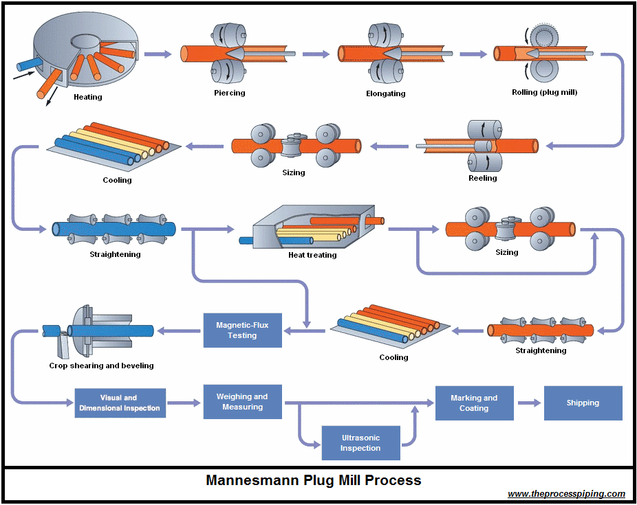 مشخصات فنی و کاربرد لوله مانیسمان