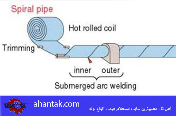 تولید لوله فولادی به روش اسپیرال